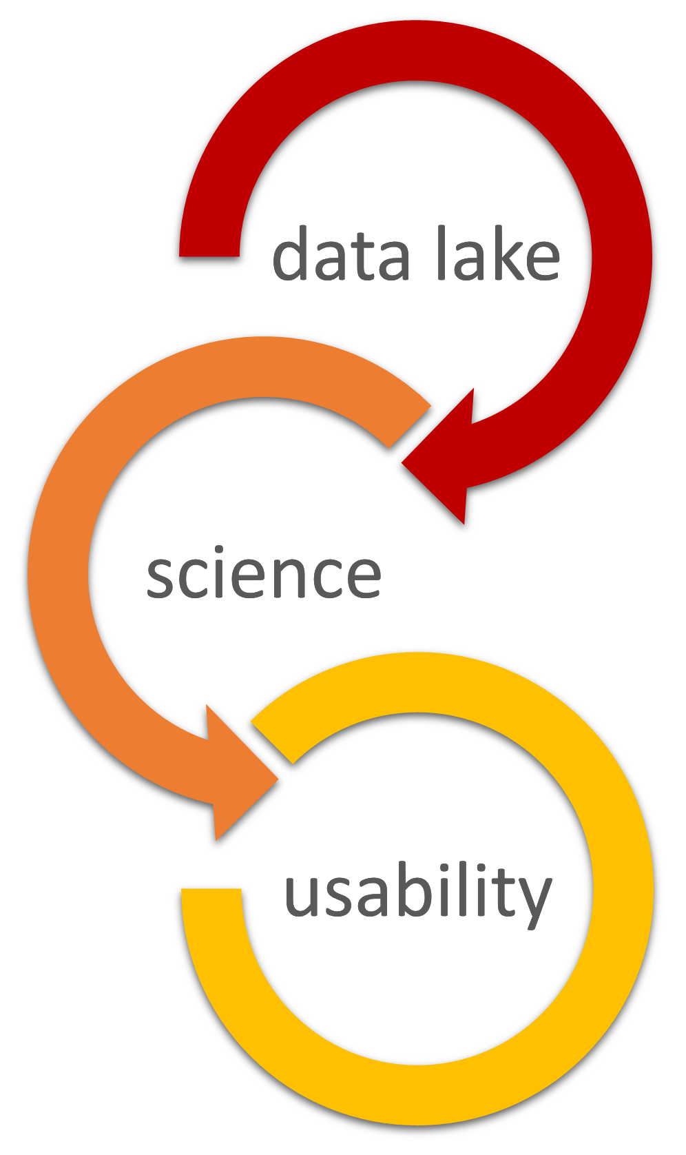 Data science 3 layers by Apply Science