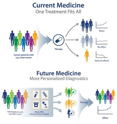 Apply Science - precision medicine