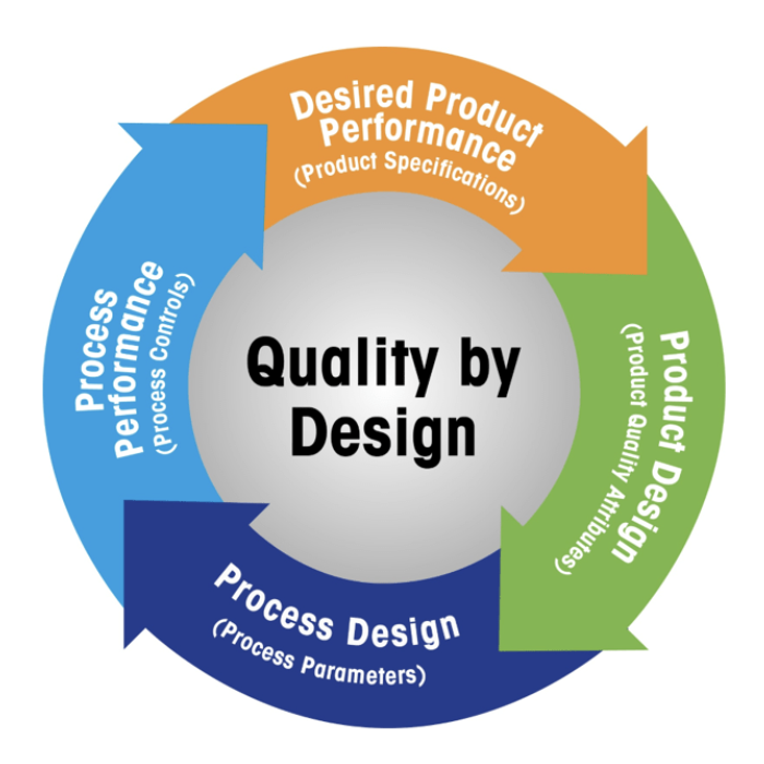 Quality by Design - Apply Science