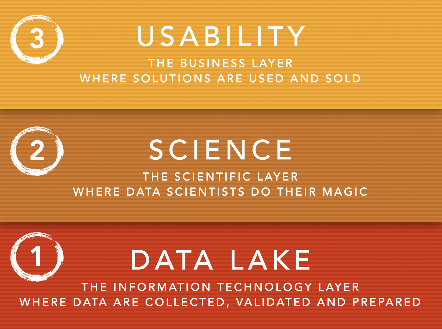 3 layers of data science - Apply Science - Luigi Roggia