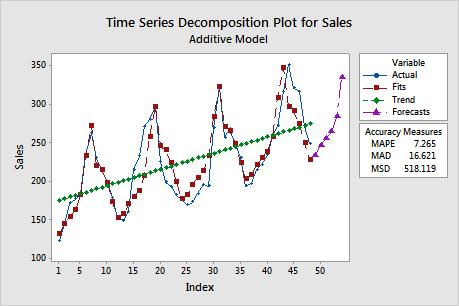 Statistical Modelling - Apply Science - Minitab