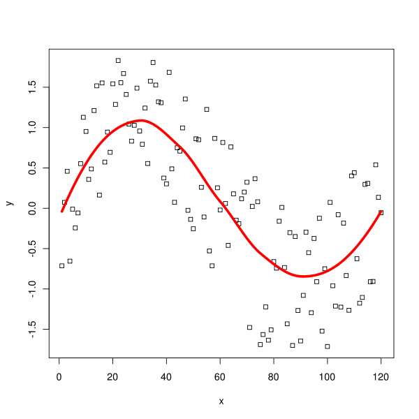 Non Linear regression - Apply Science