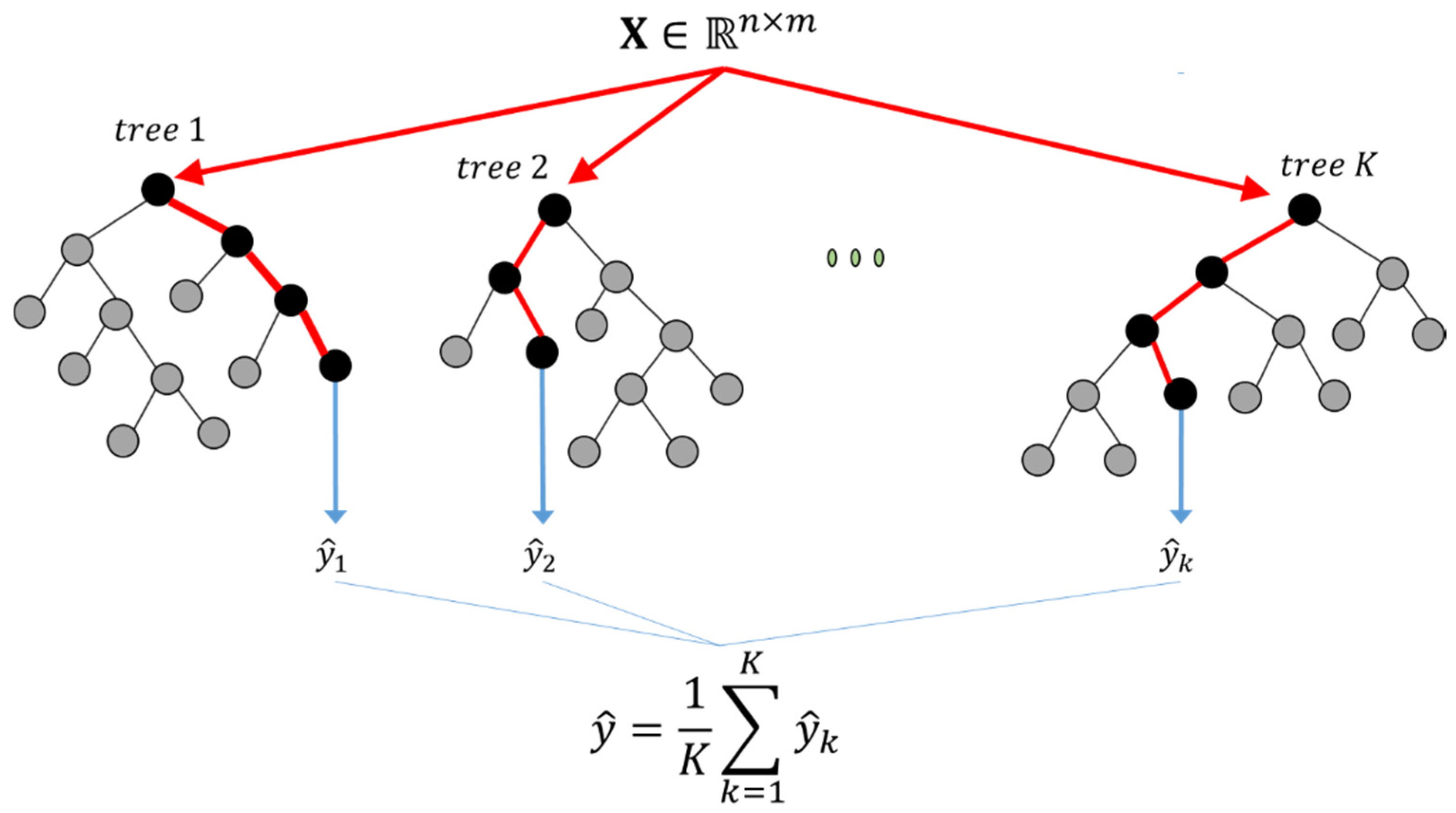 Tree regression - Apply Science