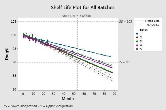 Stability Study - Apply Science