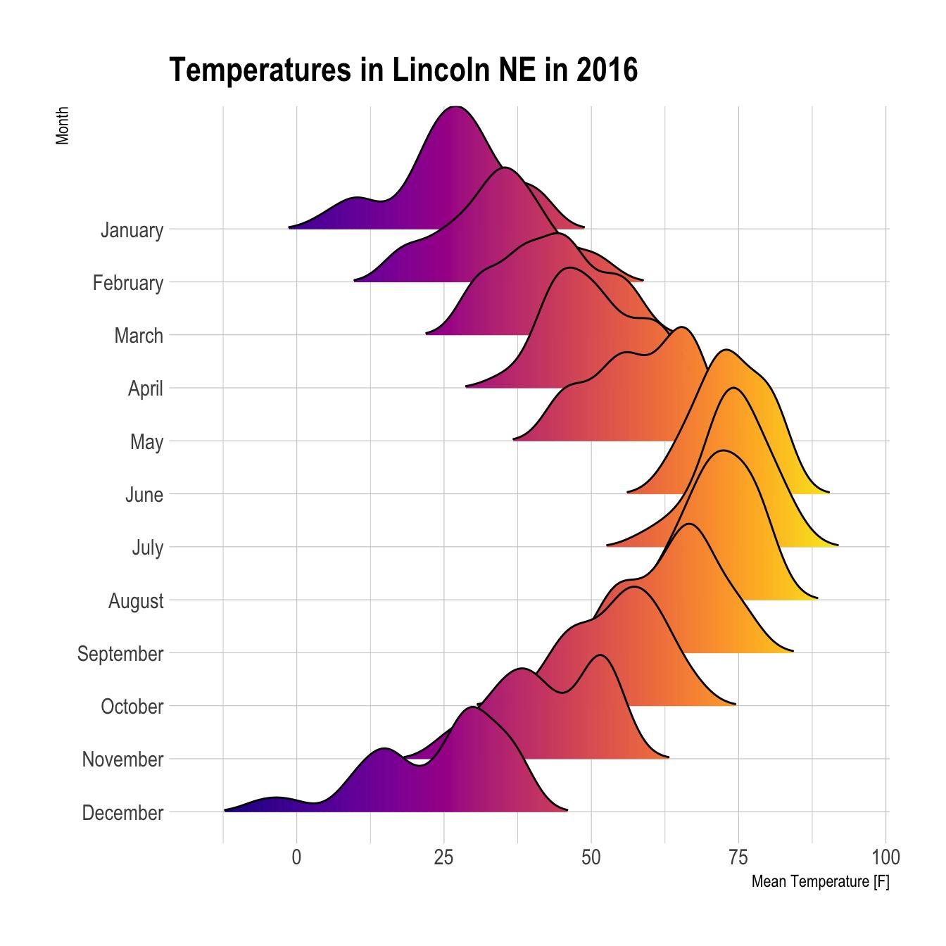 Data visualisation - Apply Science